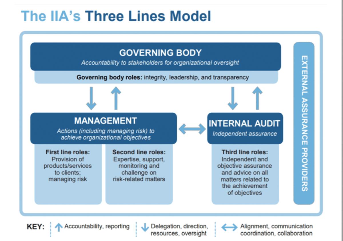 IIA's Three Line Model of Risk Management