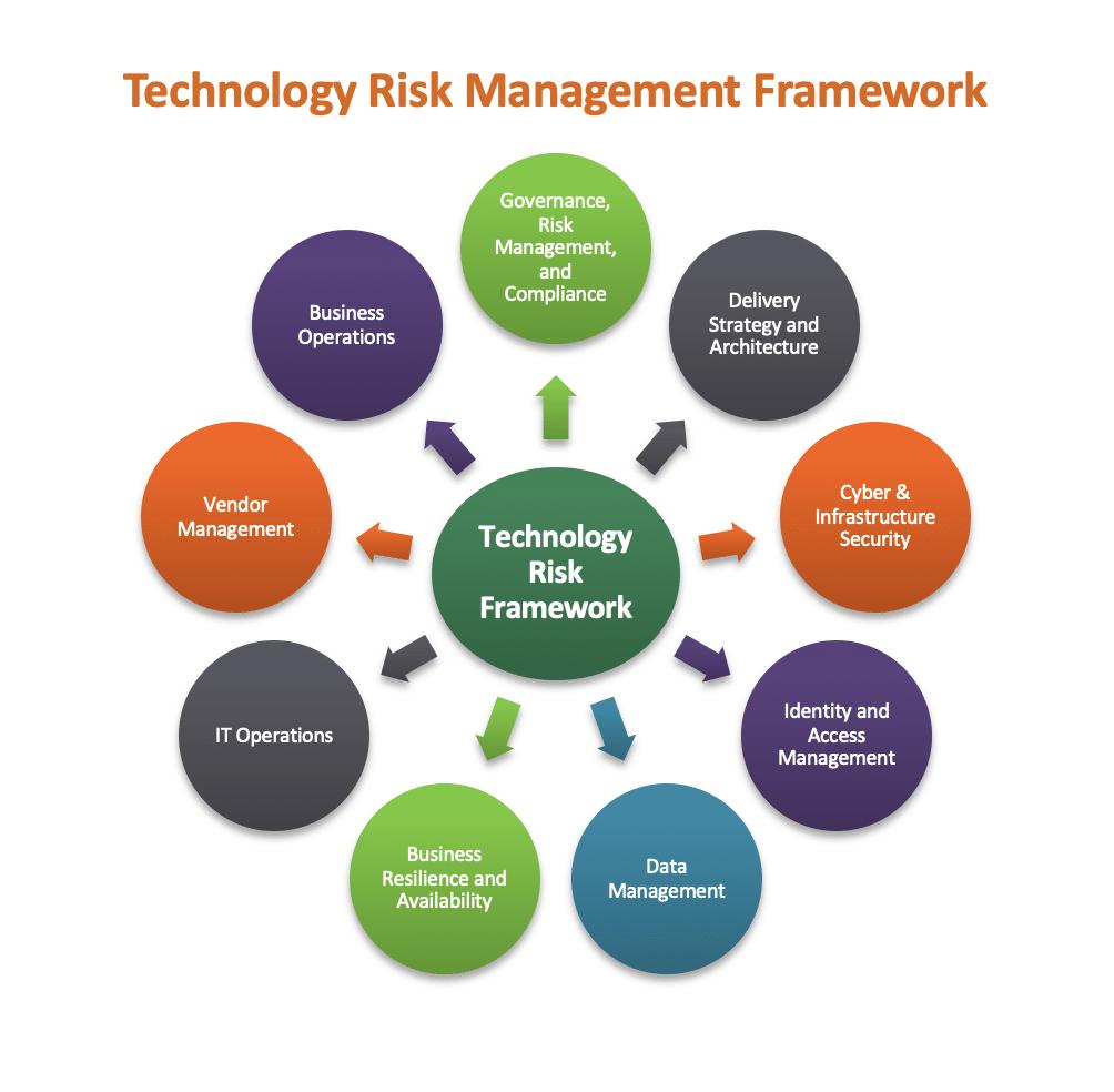 Technology Risk Management Framework